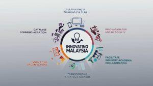 İnnovation malaysia